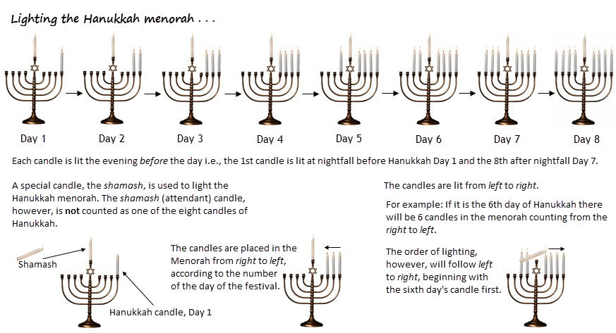 Lighting the Hanukkah menorah  sc 1 st  Etz Hayim & The Hanukkah Menorah and Hanukkah Blessings | Etz Hayimu2014