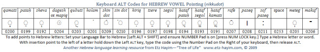 Hebrew Vowel Pointing using ALT Codes