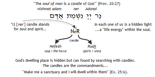 The soul of man is a candle of God (Prov. 20:27)